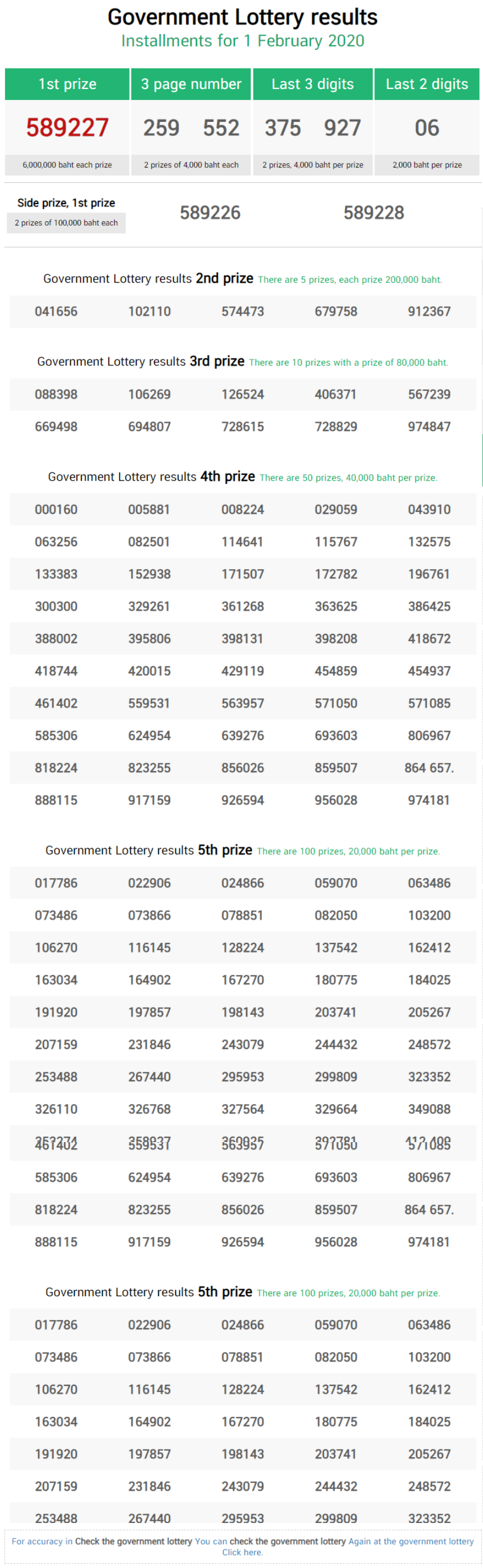 thai-lottery-result-1st-feb-2020