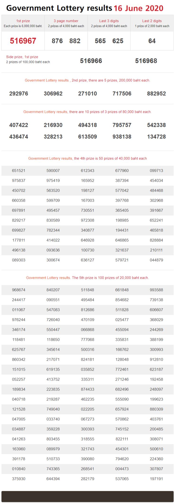 thai lottery result 16 june 2020