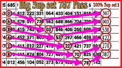 thai lottery 3up chart route single set 02.05 2021